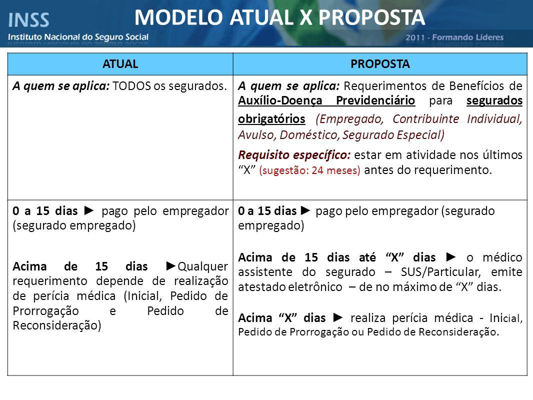 MODELO ATUAL X PROPOSTA ATUALPROPOSTA A quem se aplica: TODOS os segurados.A quem se aplica: Requerimentos de Benefícios de Auxílio-Doença Previdenciá