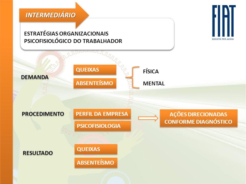 ESTRATÉGIAS ORGANIZACIONAIS PSICOFISIOLÓGICO DO TRABALHADOR ESTRATÉGIAS ORGANIZACIONAIS PSICOFISIOLÓGICO DO TRABALHADOR INTERMEDIÁRIOINTERMEDIÁRIO DEM