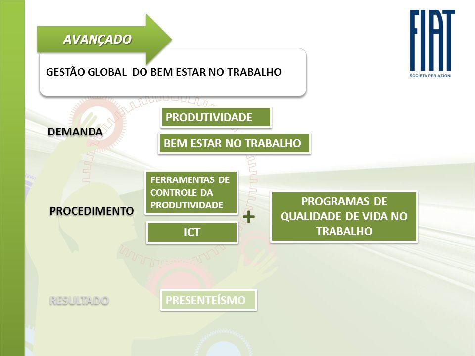 GESTÃO GLOBAL DO BEM ESTAR NO TRABALHO AVANÇADOAVANÇADO DEMANDA PROCEDIMENTO RESULTADO PRODUTIVIDADE BEM ESTAR NO TRABALHO + PRESENTEÍSMO ICT PROGRAMA