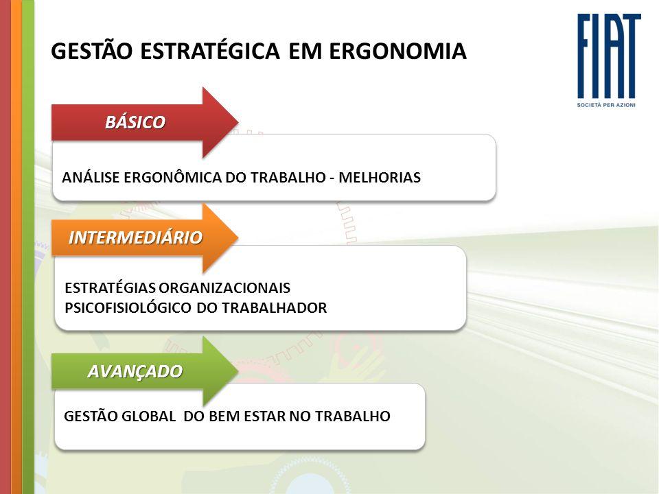 GESTÃO ESTRATÉGICA EM ERGONOMIA ANÁLISE ERGONÔMICA DO TRABALHO - MELHORIAS ESTRATÉGIAS ORGANIZACIONAIS PSICOFISIOLÓGICO DO TRABALHADOR ESTRATÉGIAS ORG