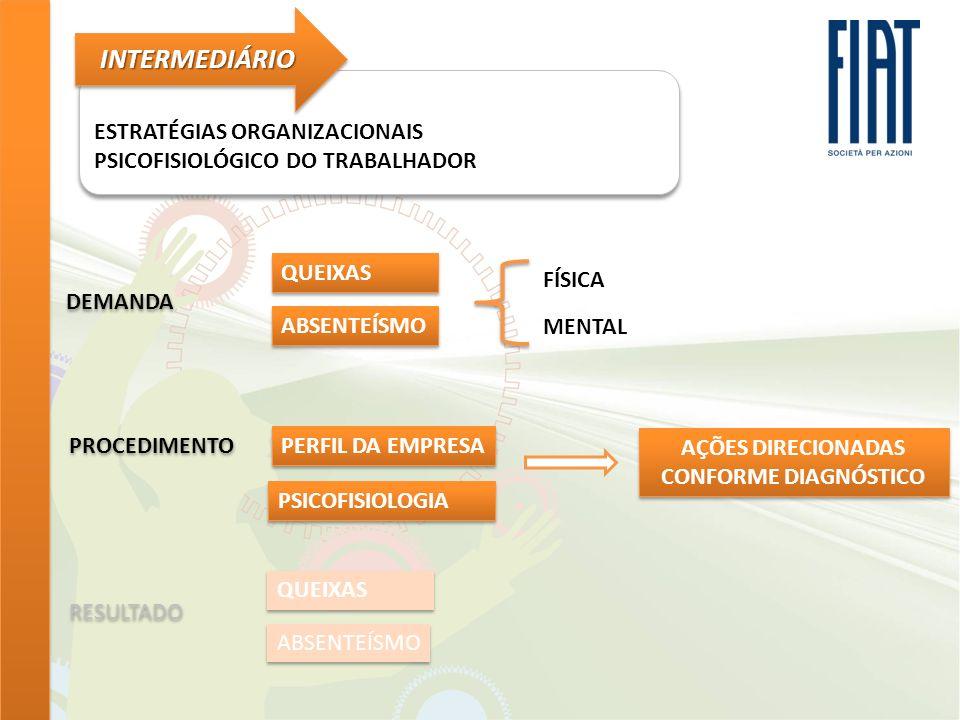 ESTRATÉGIAS ORGANIZACIONAIS PSICOFISIOLÓGICO DO TRABALHADOR ESTRATÉGIAS ORGANIZACIONAIS PSICOFISIOLÓGICO DO TRABALHADOR INTERMEDIÁRIOINTERMEDIÁRIO AÇÕES DIRECIONADAS CONFORME DIAGNÓSTICO ANSIEDADE CRISE ECONÔMICA PROCESSO DE CERTIFICAÇÃO MERCADO AQUECIDO PRESSÃO TEMPORAL LIDERANÇA IMATURA DEPRESSÃO DECONFORTO PROBLEMAS DE RELACIONAMENTO DOENÇAS INESPECÍFICAS