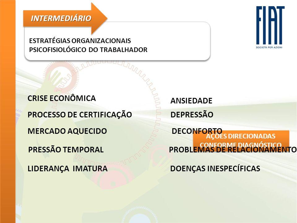 ESTRATÉGIAS ORGANIZACIONAIS PSICOFISIOLÓGICO DO TRABALHADOR ESTRATÉGIAS ORGANIZACIONAIS PSICOFISIOLÓGICO DO TRABALHADOR INTERMEDIÁRIOINTERMEDIÁRIO DEMANDA PROCEDIMENTO RESULTADO QUEIXAS FÍSICA MENTAL PERFIL DA EMPRESA ABSENTEÍSMO PSICOFISIOLOGIA AÇÕES DIRECIONADAS CONFORME DIAGNÓSTICO QUEIXAS ABSENTEÍSMO