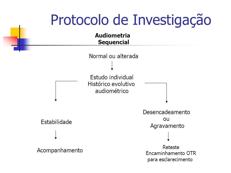 Protocolo de Investigação Audiometria Sequencial Normal ou alterada Estudo individual Histórico evolutivo audiométrico Desencadeamento ou Agravamento