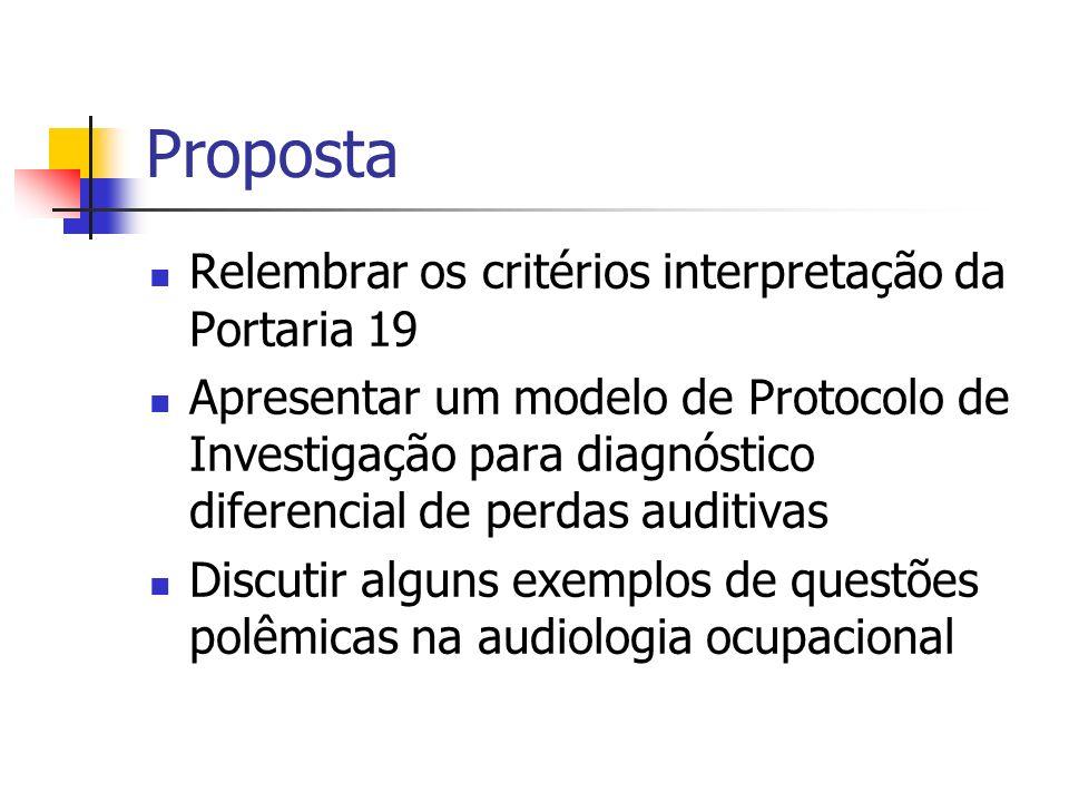 Proposta Relembrar os critérios interpretação da Portaria 19 Apresentar um modelo de Protocolo de Investigação para diagnóstico diferencial de perdas