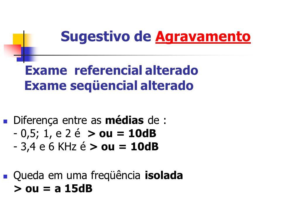 Sugestivo de Agravamento Exame referencial alterado Exame seqüencial alterado Diferença entre as médias de : - 0,5; 1, e 2 é > ou = 10dB - 3,4 e 6 KHz