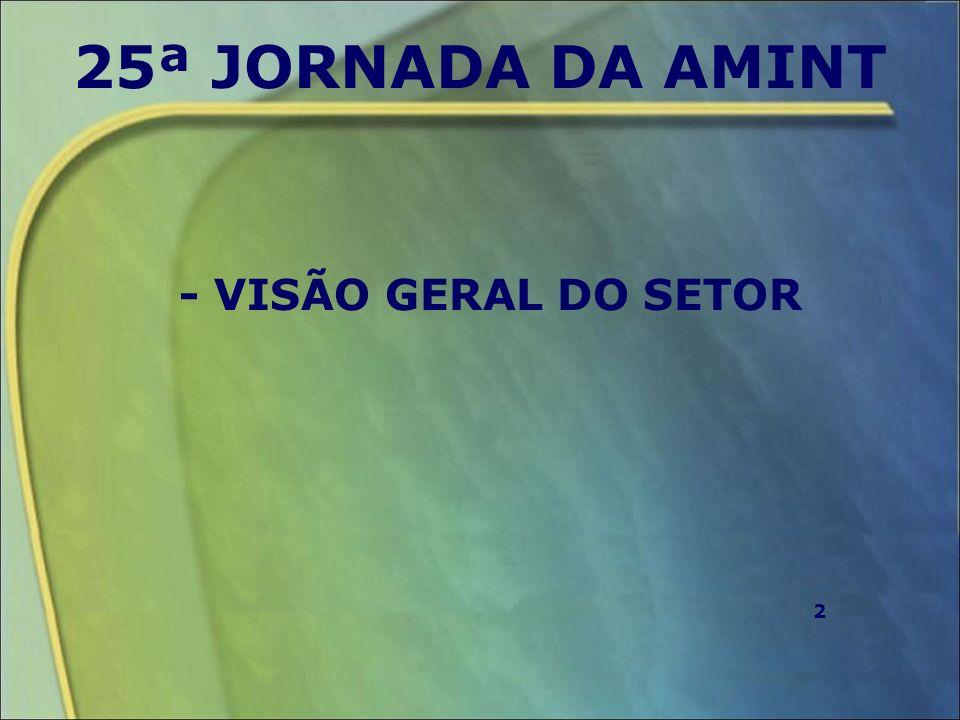 25ª JORNADA DA AMINT NÚMEROS DE 2010* -FATURAMENTO: R$ 150 BILHÕES -EMPREGADOS: 612 MIL EM 2011, APRESENTOU ATÉ O MÊS DE JULHO, CRESCIMENTO DE 4,32% *FONTE: ASSOCIAÇÃO BRASILEIRA DE SUPERMERCADOS REFERENTE AOS SUPERMERCADOS QUE DECLARARAM SEUS DADOS 3