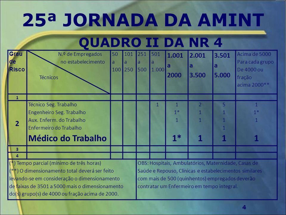 25ª JORNADA DA AMINT QUADRO II DA NR 4 4 Grau de Risco N.º de Empregados no estabelecimento Técnicos 50 a 100 101 a 250 251 a 500 501 a 1.000 1.001 a