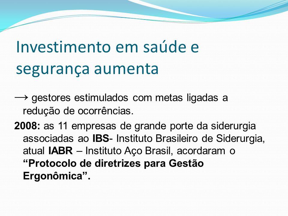 Investimento em saúde e segurança aumenta gestores estimulados com metas ligadas a redução de ocorrências. 2008: as 11 empresas de grande porte da sid