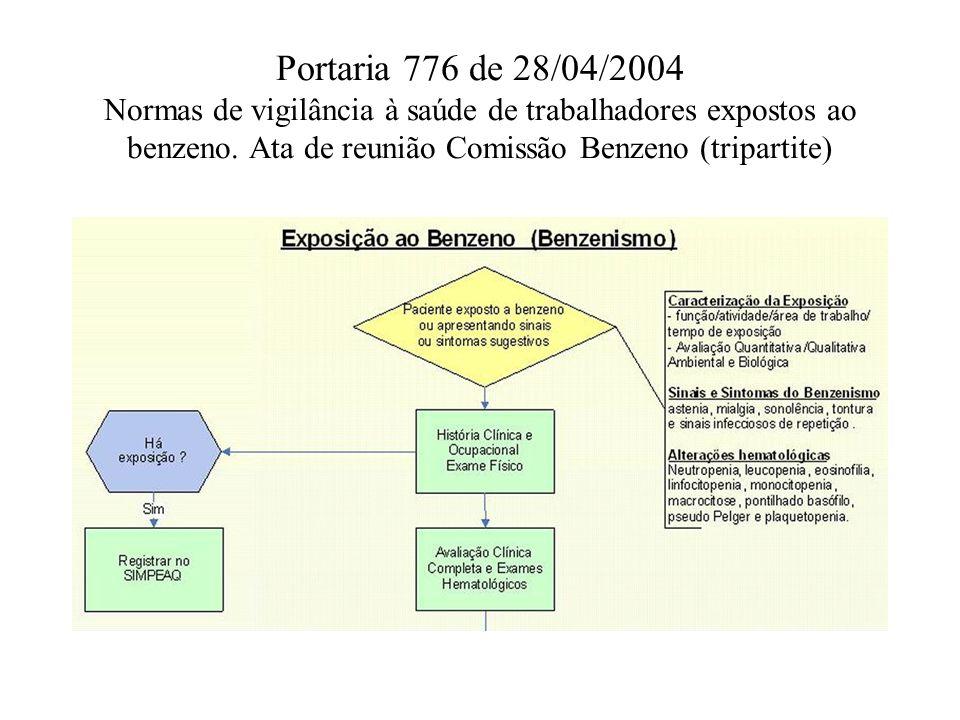 Portaria 776 de 28/04/2004 Normas de vigilância à saúde de trabalhadores expostos ao benzeno. Ata de reunião Comissão Benzeno (tripartite)