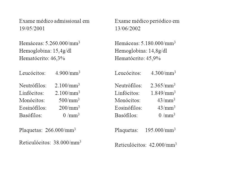 Exame médico admissional em 19/05/2001 Hemáceas: 5.260.000/mm 3 Hemoglobina: 15,4g/dl Hematócrito: 46,3% Leucócitos: 4.900/mm 3 Neutrófilos: 2.100/mm