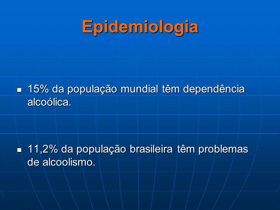 Epidemiologia 15% da população mundial têm dependência alcoólica. 15% da população mundial têm dependência alcoólica. 11,2% da população brasileira tê