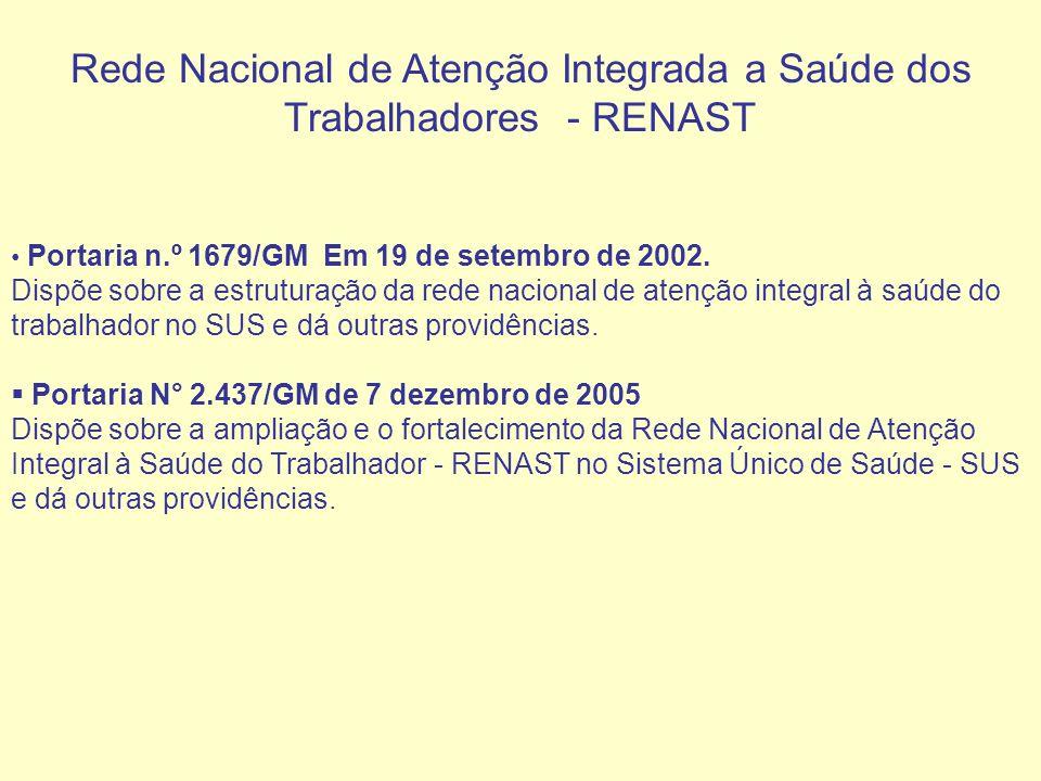 Rede Nacional de Atenção Integrada a Saúde dos Trabalhadores - RENAST Portaria n.º 1679/GM Em 19 de setembro de 2002. Dispõe sobre a estruturação da r