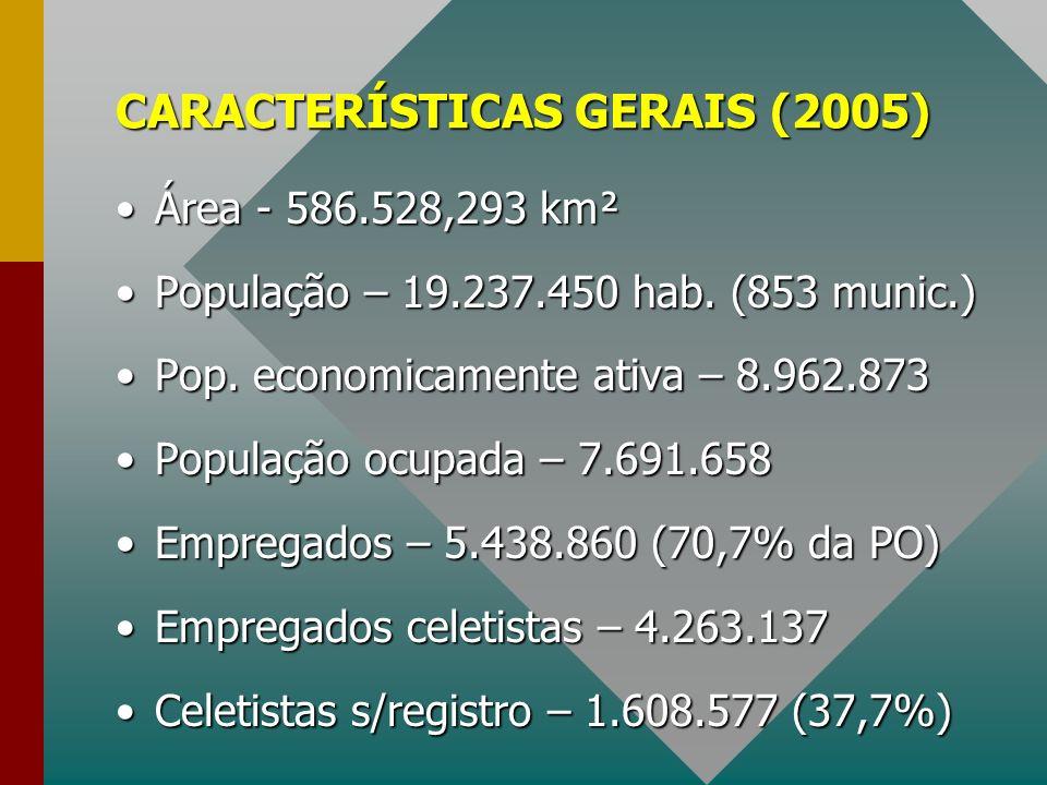 CARACTERÍSTICAS GERAIS (2005) Área - 586.528,293 km²Área - 586.528,293 km² População – 19.237.450 hab. (853 munic.)População – 19.237.450 hab. (853 mu