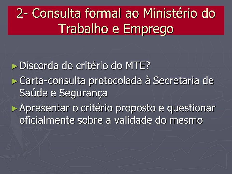 2- Consulta formal ao Ministério do Trabalho e Emprego Discorda do critério do MTE? Discorda do critério do MTE? Carta-consulta protocolada à Secretar