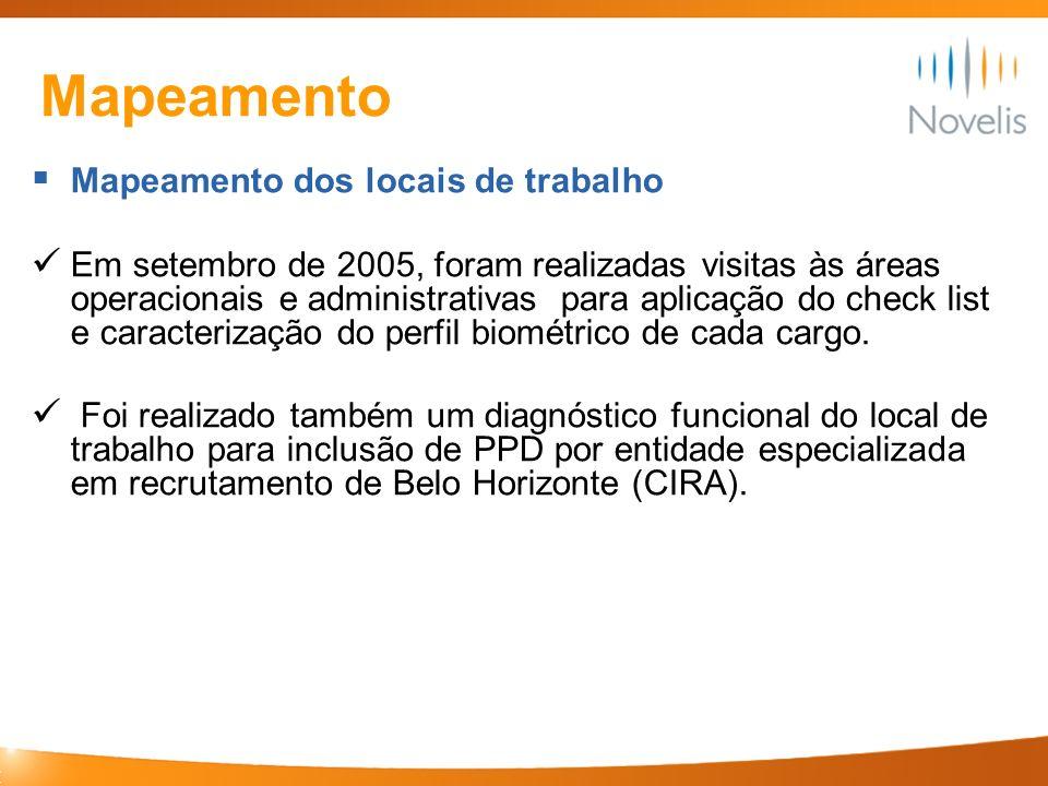 Mapeamento Mapeamento dos locais de trabalho Em setembro de 2005, foram realizadas visitas às áreas operacionais e administrativas para aplicação do c