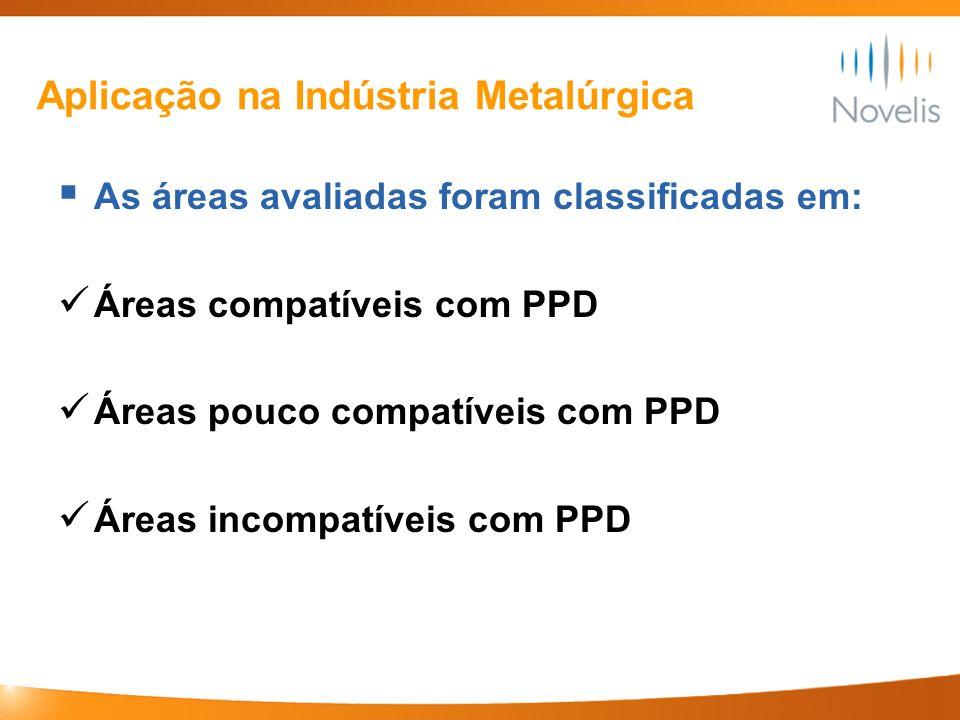 Aplicação na Indústria Metalúrgica As áreas avaliadas foram classificadas em: Áreas compatíveis com PPD Áreas pouco compatíveis com PPD Áreas incompat