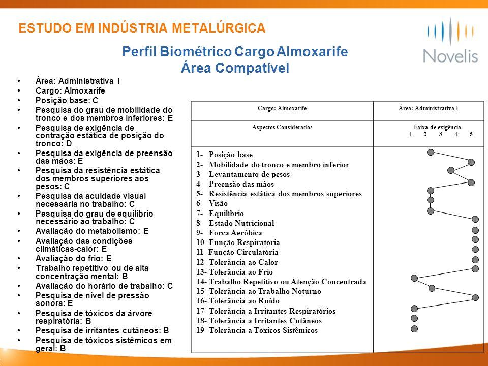 ESTUDO EM INDÚSTRIA METALÚRGICA Área: Administrativa I Cargo: Almoxarife Posição base: C Pesquisa do grau de mobilidade do tronco e dos membros inferi