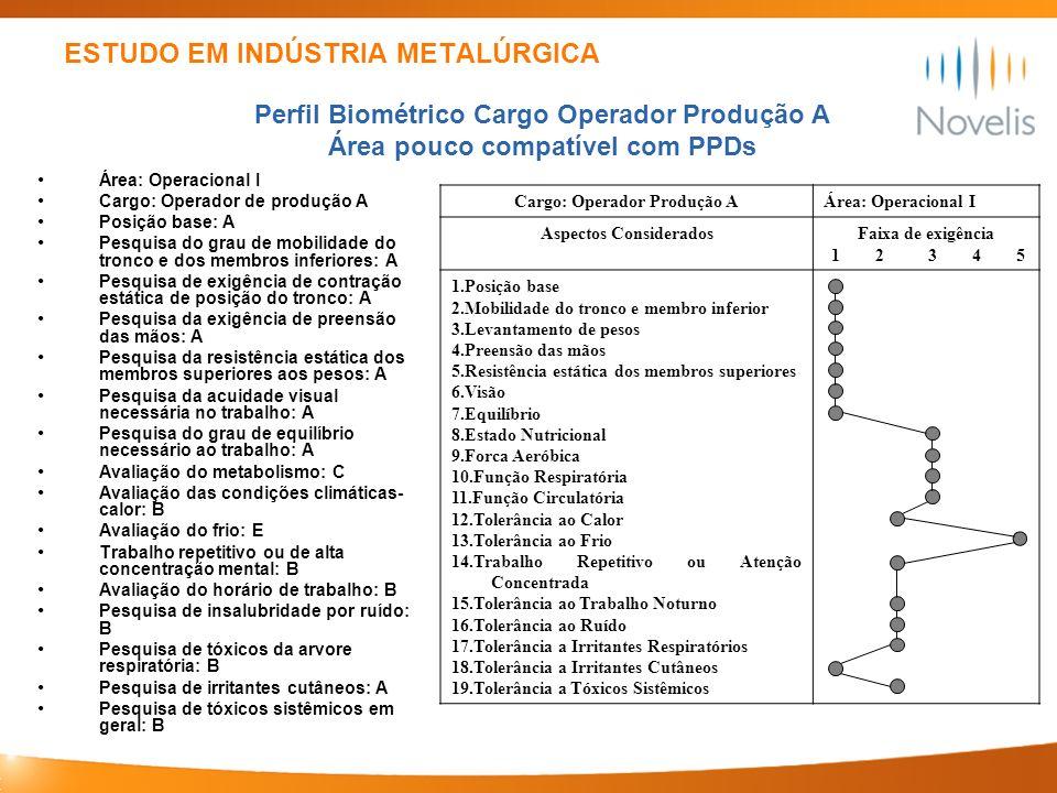 ESTUDO EM INDÚSTRIA METALÚRGICA Área: Operacional I Cargo: Operador de produção A Posição base: A Pesquisa do grau de mobilidade do tronco e dos membr