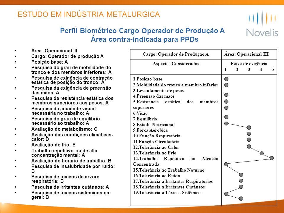 ESTUDO EM INDÚSTRIA METALÚRGICA Área: Operacional III Cargo: Operador de produção A Posição base: A Pesquisa do grau de mobilidade do tronco e dos mem