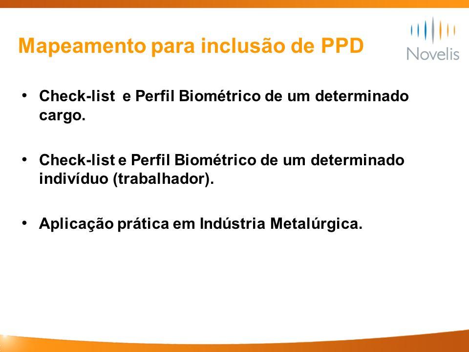 Mapeamento para inclusão de PPD Check-list e Perfil Biométrico de um determinado cargo. Check-list e Perfil Biométrico de um determinado indivíduo (tr