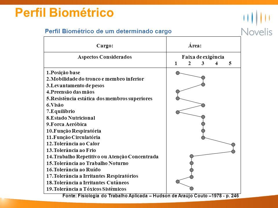 Perfil Biométrico 1.Posição base 2.Mobilidade do tronco e membro inferior 3.Levantamento de pesos 4.Preensão das mãos 5.Resistência estática dos membr