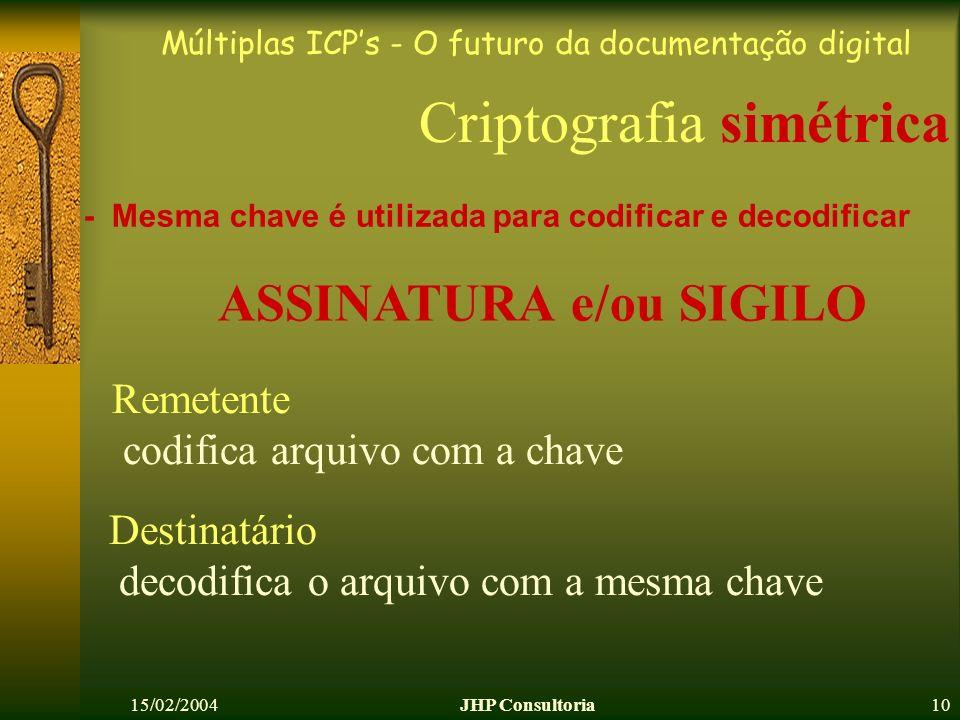 Múltiplas ICPs - O futuro da documentação digital 15/02/2004JHP Consultoria10 Criptografia simétrica - Mesma chave é utilizada para codificar e decodi