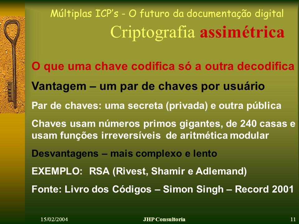 Múltiplas ICPs - O futuro da documentação digital 15/02/2004JHP Consultoria11 Vantagem – um par de chaves por usuário Criptografia assimétrica O que u