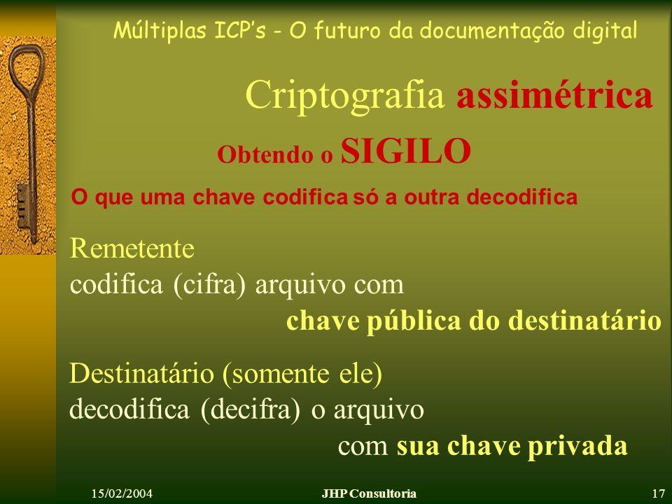 Múltiplas ICPs - O futuro da documentação digital 15/02/2004JHP Consultoria17 O que uma chave codifica só a outra decodifica Remetente codifica (cifra