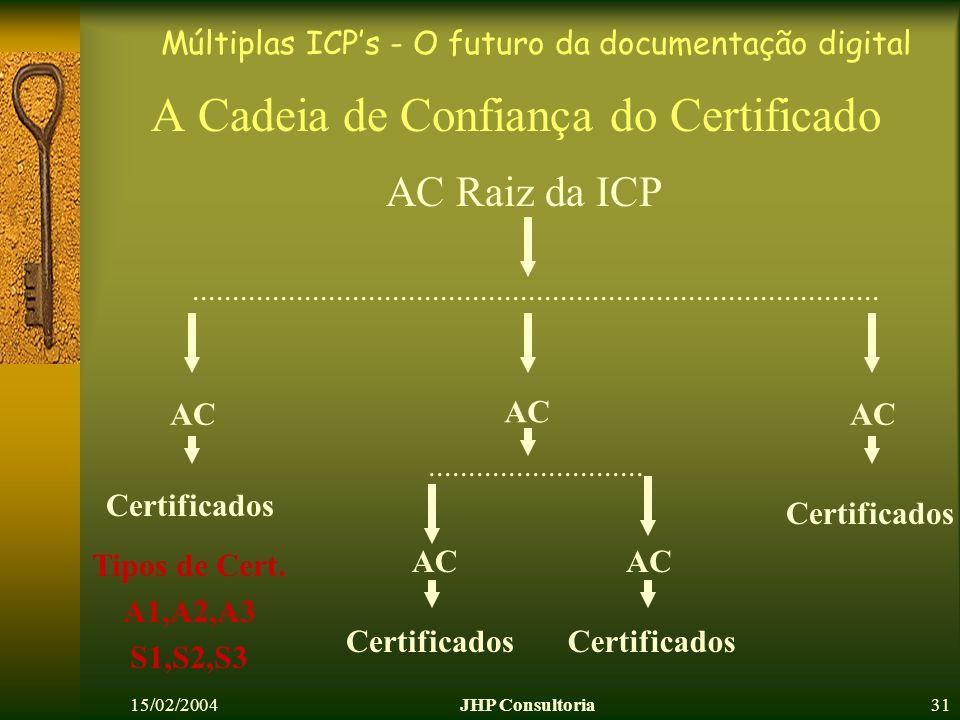 Múltiplas ICPs - O futuro da documentação digital 15/02/2004JHP Consultoria31 A Cadeia de Confiança do Certificado AC AC Raiz da ICP..................