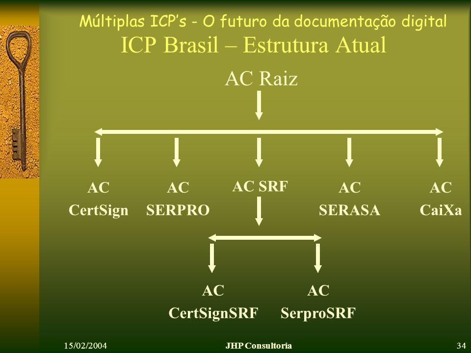 Múltiplas ICPs - O futuro da documentação digital 15/02/2004JHP Consultoria34 ICP Brasil – Estrutura Atual AC SRF AC CertSign AC SERPRO AC SERASA AC CaiXa AC CertSignSRF AC SerproSRF AC Raiz