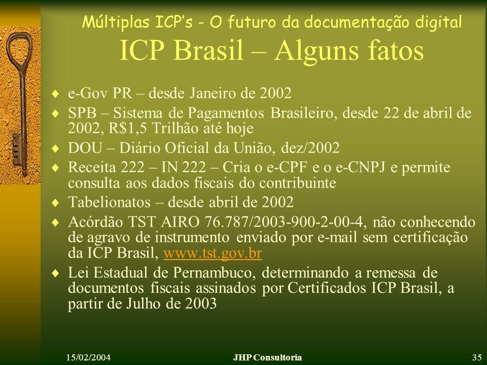 Múltiplas ICPs - O futuro da documentação digital 15/02/2004JHP Consultoria35 ICP Brasil – Alguns fatos e-Gov PR – desde Janeiro de 2002 SPB – Sistema de Pagamentos Brasileiro, desde 22 de abril de 2002, R$1,5 Trilhão até hoje DOU – Diário Oficial da União, dez/2002 Receita 222 – IN 222 – Cria o e-CPF e o e-CNPJ e permite consulta aos dados fiscais do contribuinte Tabelionatos – desde abril de 2002 Acórdão TST AIRO 76.787/2003-900-2-00-4, não conhecendo de agravo de instrumento enviado por e-mail sem certificação da ICP Brasil, www.tst.gov.brwww.tst.gov.br Lei Estadual de Pernambuco, determinando a remessa de documentos fiscais assinados por Certificados ICP Brasil, a partir de Julho de 2003