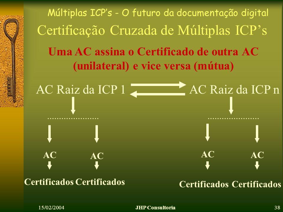 Múltiplas ICPs - O futuro da documentação digital 15/02/2004JHP Consultoria38 Certificação Cruzada de Múltiplas ICPs AC AC Raiz da ICP 1..............