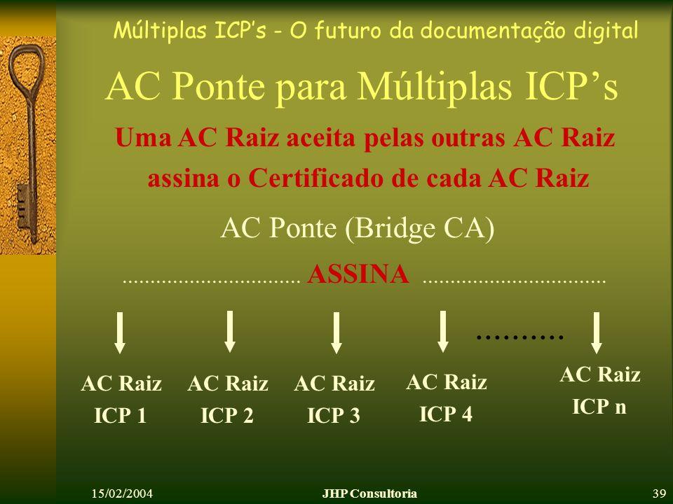 Múltiplas ICPs - O futuro da documentação digital 15/02/2004JHP Consultoria39 AC Ponte para Múltiplas ICPs AC Raiz ICP 1 AC Ponte (Bridge CA).........