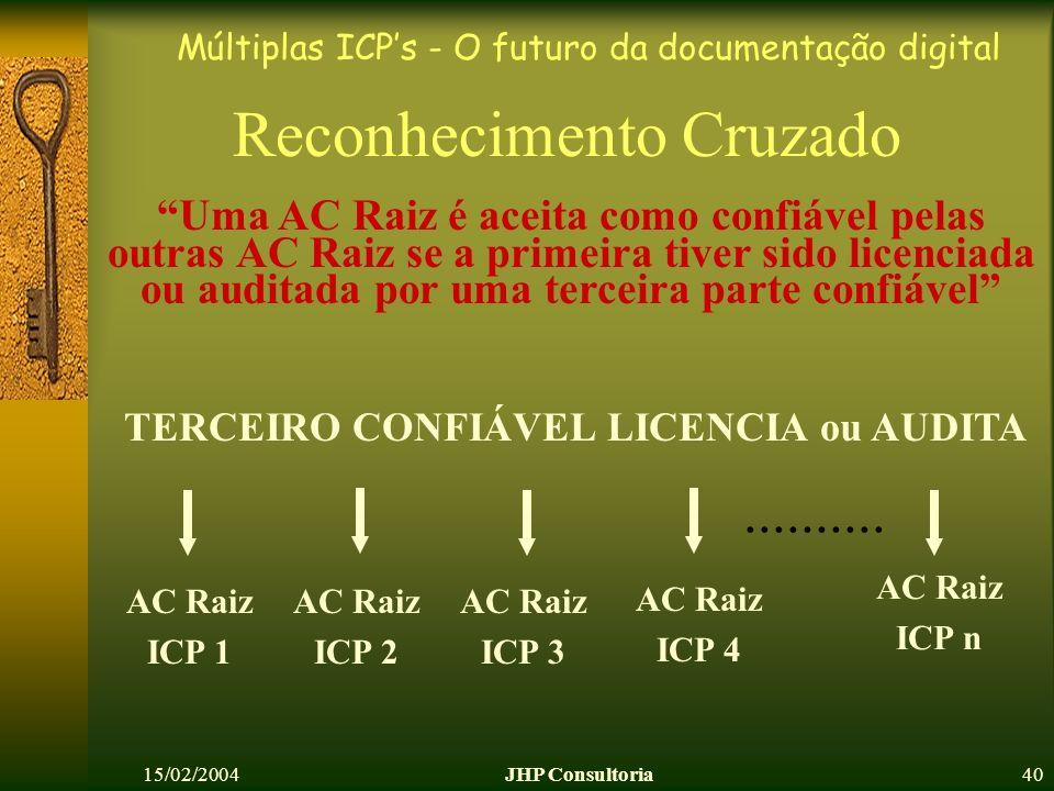 Múltiplas ICPs - O futuro da documentação digital 15/02/2004JHP Consultoria40 Reconhecimento Cruzado AC Raiz ICP 1 TERCEIRO CONFIÁVEL LICENCIA ou AUDITA AC Raiz ICP 3 Uma AC Raiz é aceita como confiável pelas outras AC Raiz se a primeira tiver sido licenciada ou auditada por uma terceira parte confiável AC Raiz ICP 4 AC Raiz ICP 2 AC Raiz ICP n..........