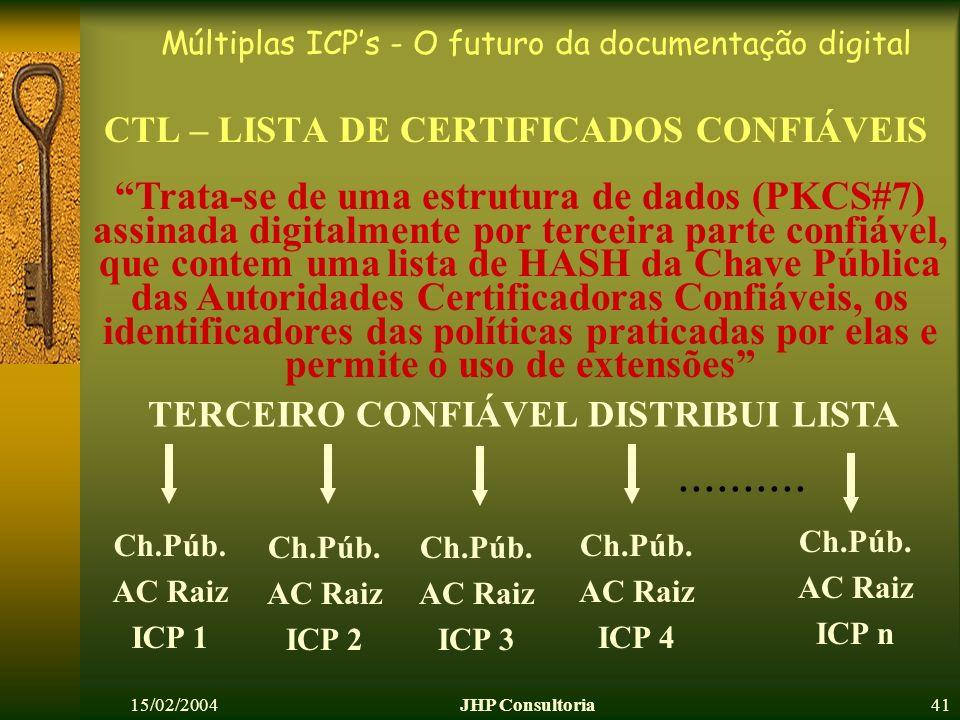 Múltiplas ICPs - O futuro da documentação digital 15/02/2004JHP Consultoria41 CTL – LISTA DE CERTIFICADOS CONFIÁVEIS Ch.Púb. AC Raiz ICP 1 TERCEIRO CO