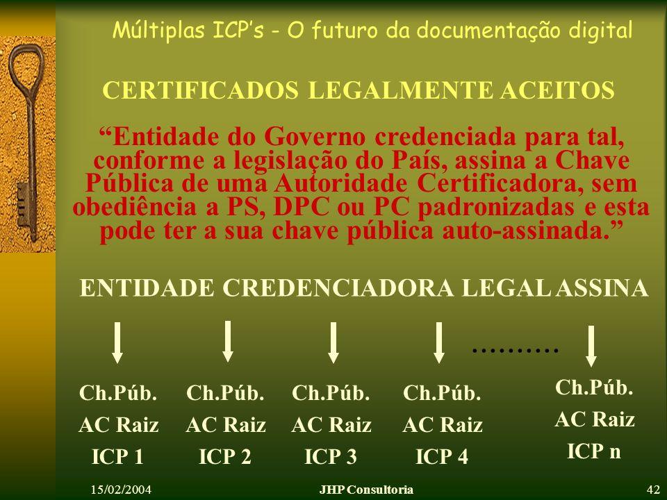 Múltiplas ICPs - O futuro da documentação digital 15/02/2004JHP Consultoria42 CERTIFICADOS LEGALMENTE ACEITOS Ch.Púb. AC Raiz ICP 1 ENTIDADE CREDENCIA