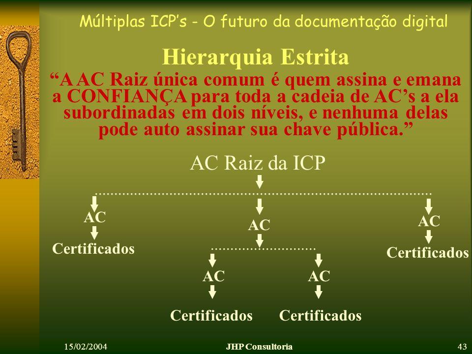 Múltiplas ICPs - O futuro da documentação digital 15/02/2004JHP Consultoria43 Hierarquia Estrita AC Certificados AC........................... AC Cert