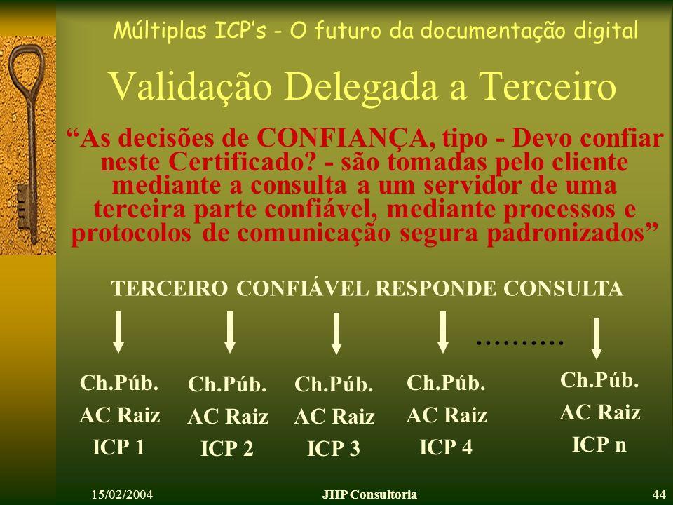 Múltiplas ICPs - O futuro da documentação digital 15/02/2004JHP Consultoria44 Validação Delegada a Terceiro Ch.Púb. AC Raiz ICP 1 TERCEIRO CONFIÁVEL R