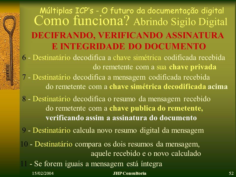 Múltiplas ICPs - O futuro da documentação digital 15/02/2004JHP Consultoria52 Como funciona? Abrindo Sigilo Digital DECIFRANDO, VERIFICANDO ASSINATURA