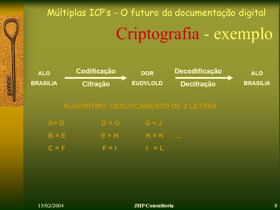 Múltiplas ICPs - O futuro da documentação digital 15/02/2004JHP Consultoria8 Criptografia - exemplo ALO BRASILIA ALO BRASILIA Codificação Cifração Decodificação Decifração DOR EUDVLOLD ALGORÍTMO: DESLOCAMENTO DE 3 LETRAS A= D D = G G = J B = E E = H H = K....