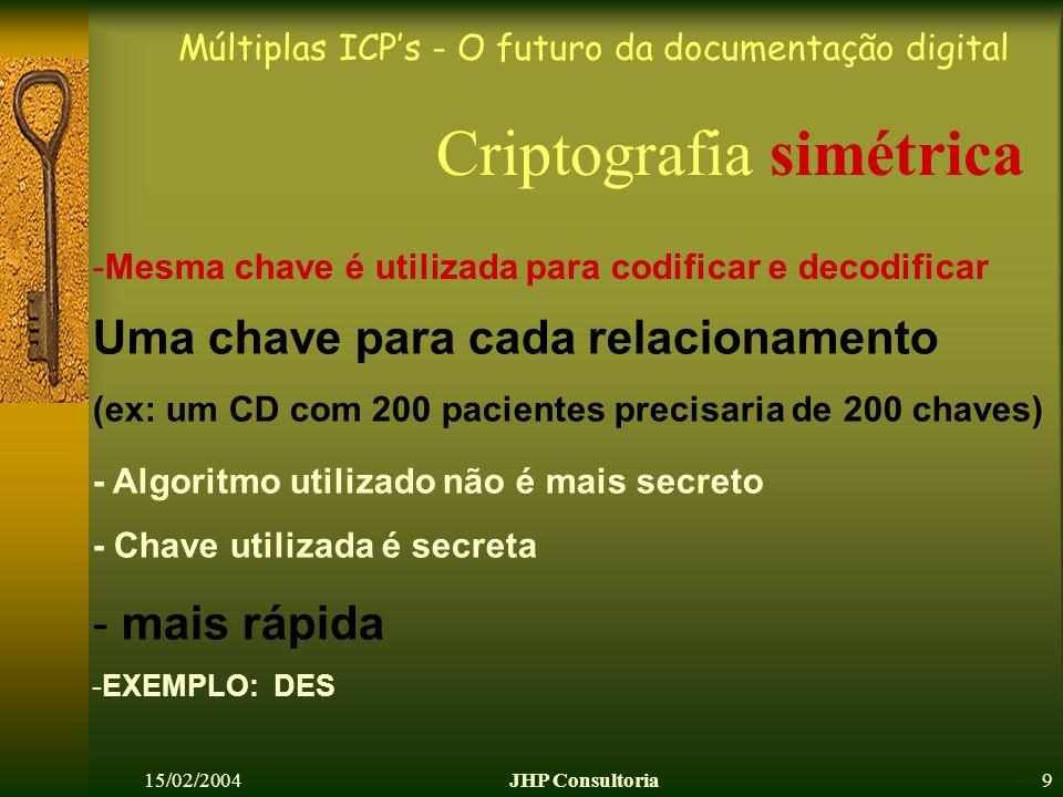 Múltiplas ICPs - O futuro da documentação digital 15/02/2004JHP Consultoria10 Criptografia simétrica - Mesma chave é utilizada para codificar e decodificar Remetente codifica arquivo com a chave Destinatário decodifica o arquivo com a mesma chave ASSINATURA e/ou SIGILO