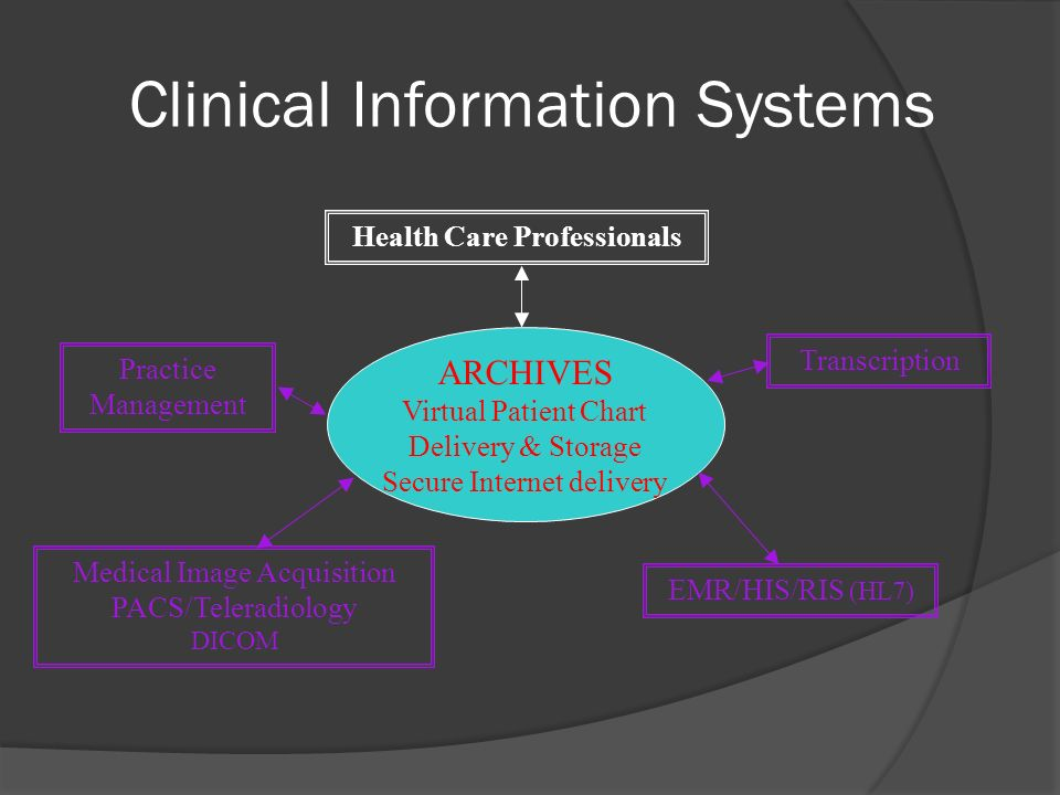 Clinical Information Systems ARCHIVES Virtual Patient Chart Delivery & Storage Secure Internet delivery Medical Image Acquisition PACS/Teleradiology D