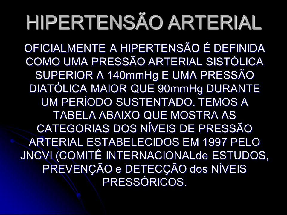 HIPERTENSÃO ARTERIAL OFICIALMENTE A HIPERTENSÃO É DEFINIDA COMO UMA PRESSÃO ARTERIAL SISTÓLICA SUPERIOR A 140mmHg E UMA PRESSÃO DIATÓLICA MAIOR QUE 90