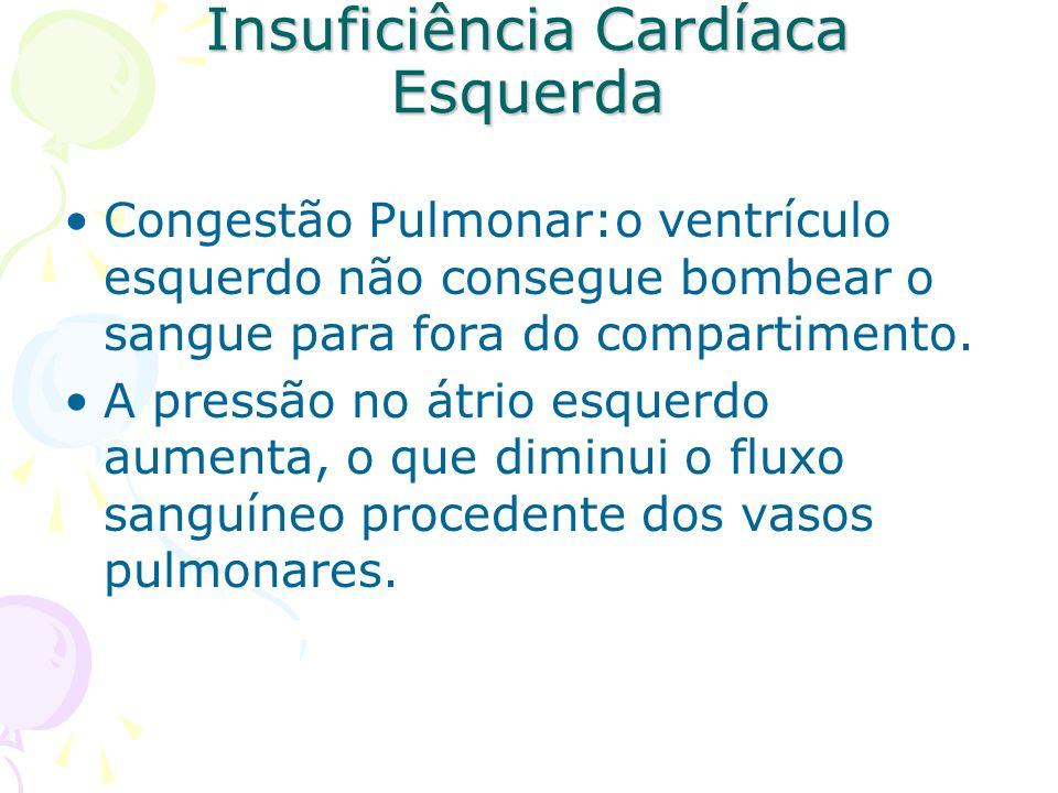 Insuficiência Cardíaca Esquerda Congestão Pulmonar:o ventrículo esquerdo não consegue bombear o sangue para fora do compartimento. A pressão no átrio