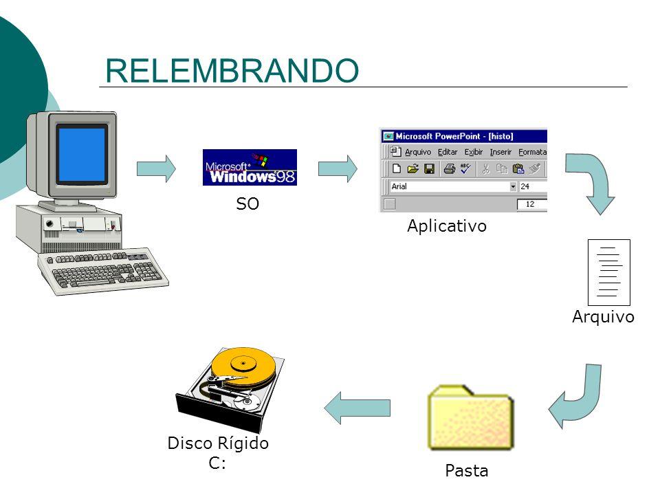 RELEMBRANDO SO Aplicativo Arquivo Pasta Disco Rígido C: