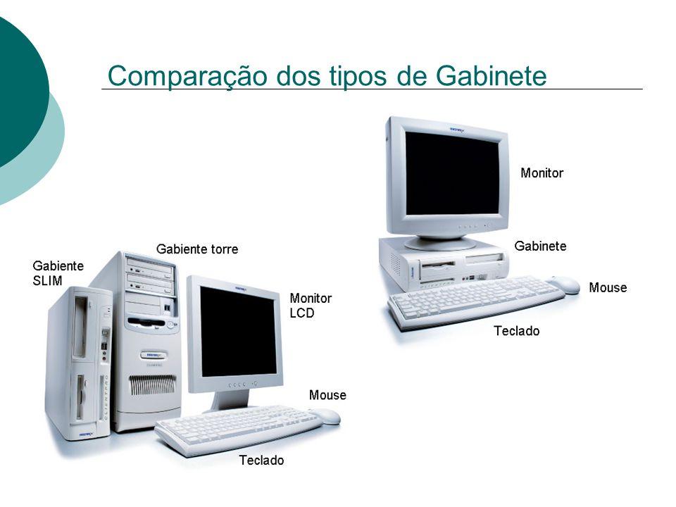 Comparação dos tipos de Gabinete