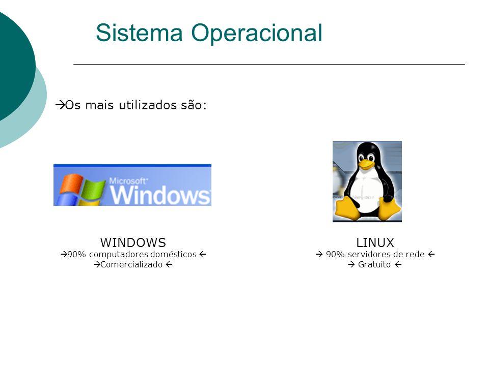 Sistema Operacional Os mais utilizados são: WINDOWS 90% computadores domésticos Comercializado LINUX 90% servidores de rede Gratuito
