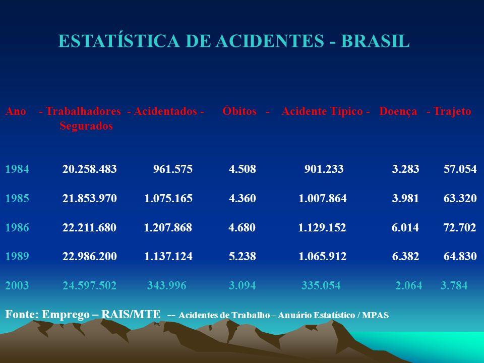 ESTATÍSTICA DE ACIDENTES - BRASIL Ano - Trabalhadores - Acidentados - Óbitos - Acidente Típico - Doença - Trajeto Segurados 1984 20.258.483 961.575 4.