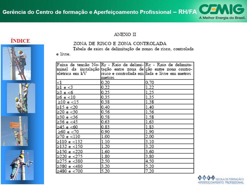 NR-10 SEGURANÇA EM INSTALAÇÕES E SERVIÇOS EM ELETRICIDADE Gerência do Centro de formação e Aperfeiçoamento Profissional – RH/FA Distanciamento e espaç