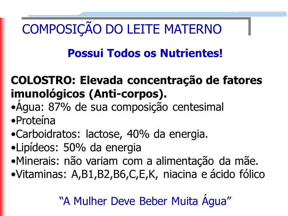 COMPOSIÇÃO DO LEITE MATERNO Possui Todos os Nutrientes! COLOSTRO: Elevada concentração de fatores imunológicos (Anti-corpos). Água: 87% de sua composi